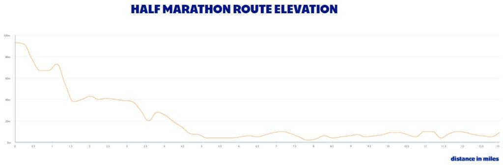 denivele-semi-marathon-edimbourg